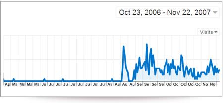 Google Ranking Effect Graph